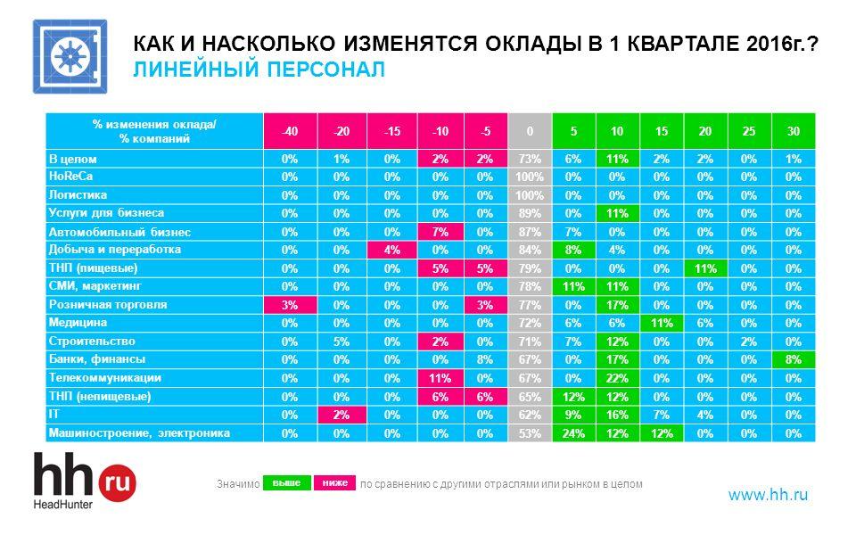 www.hh.ru КАК И НАСКОЛЬКО ИЗМЕНЯТСЯ ОКЛАДЫ В 1 КВАРТАЛЕ 2016г.? ЛИНЕЙНЫЙ ПЕРСОНАЛ % изменения оклада/ % компаний -40-20-15-10-5051015202530 В целом0%1