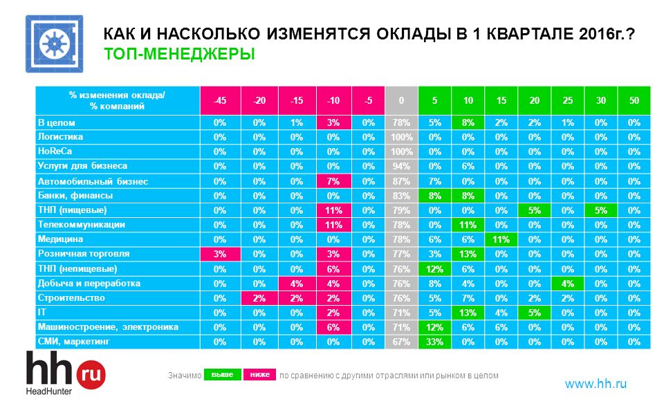 www.hh.ru КАК И НАСКОЛЬКО ИЗМЕНЯТСЯ ОКЛАДЫ В 1 КВАРТАЛЕ 2016г.? ТОП-МЕНЕДЖЕРЫ % изменения оклада/ % компаний -45-20-15-10-505101520253050 В целом0% 1%