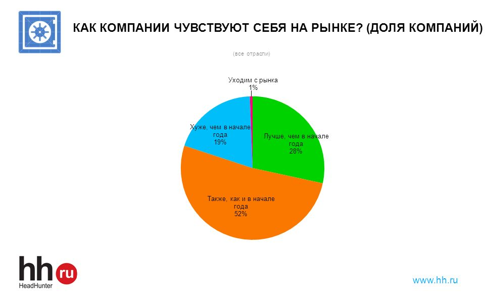 www.hh.ru КАК КОМПАНИИ ЧУВСТВУЮТ СЕБЯ НА РЫНКЕ? (ДОЛЯ КОМПАНИЙ)