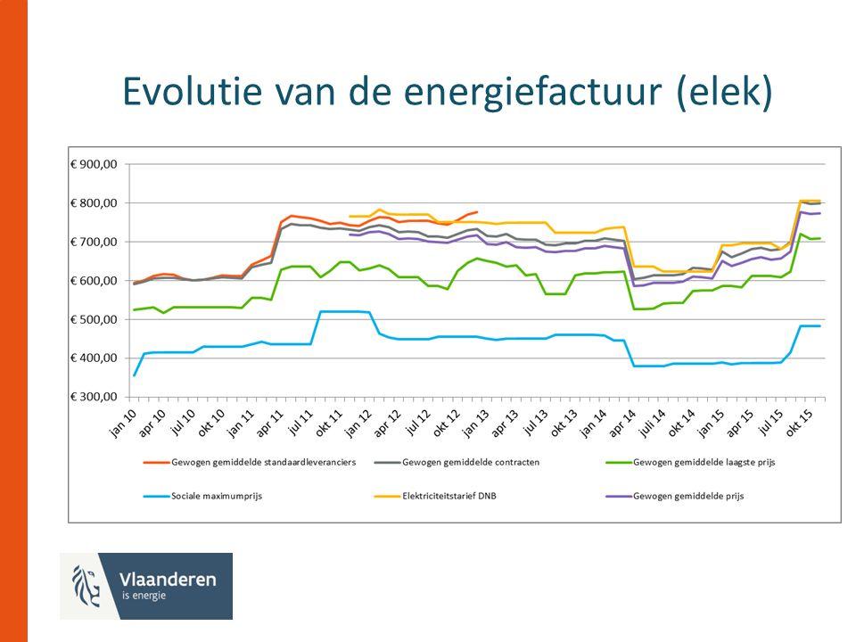 Evolutie van de energiefactuur (elek)