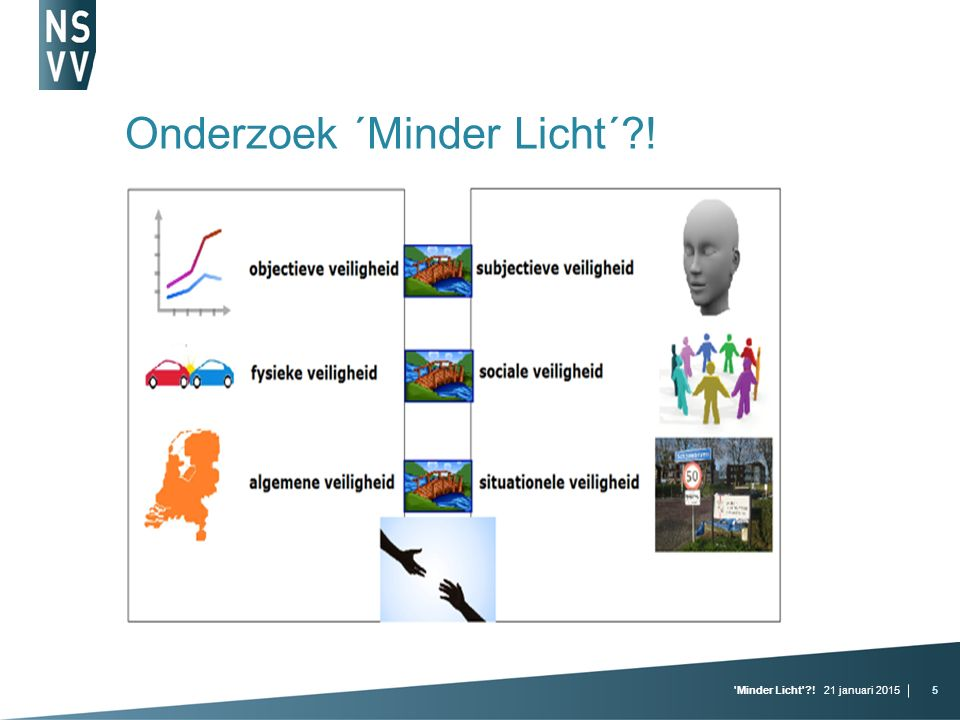 21 januari 2015 Minder Licht !5 Onderzoek ´Minder Licht´ !