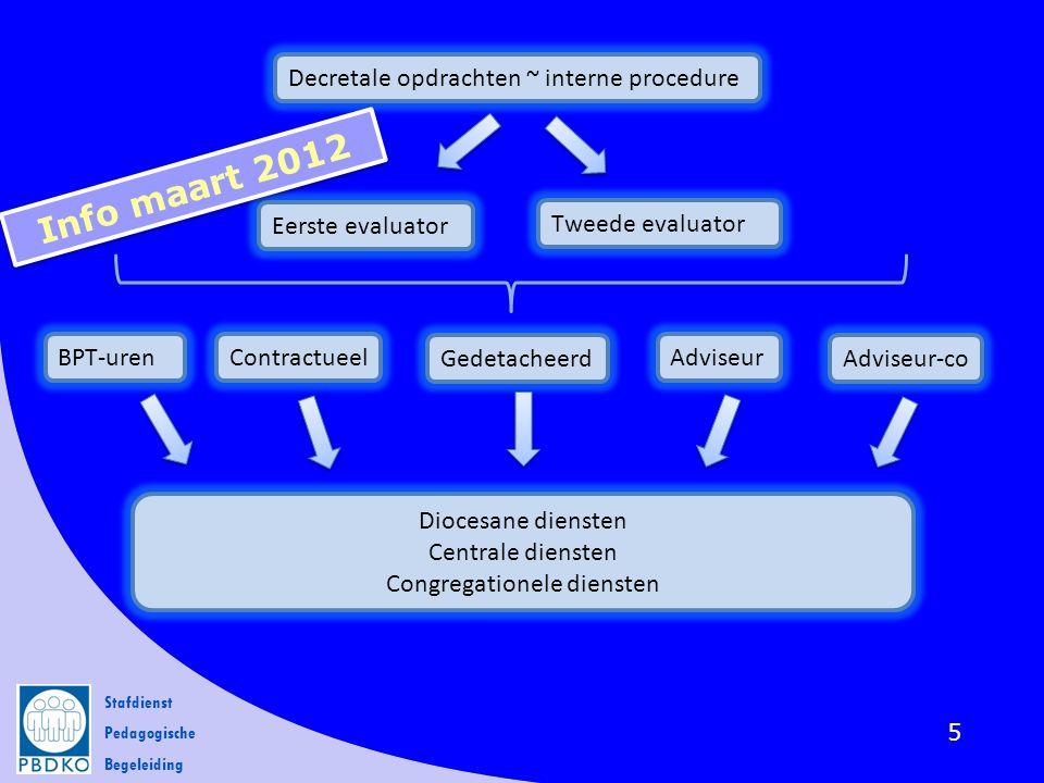 Stafdienst Pedagogische Begeleiding 5 Decretale opdrachten ~ interne procedure Eerste evaluator Tweede evaluator BPT-urenContractueel Gedetacheerd Adv