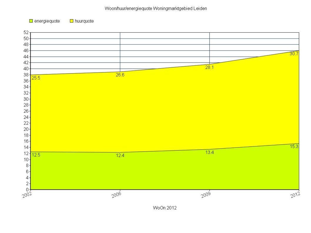 Advies NIBUD netto huurquote primaire inkomens: 22% netto huurquote primaire inkomens Leiden 2012: 31%