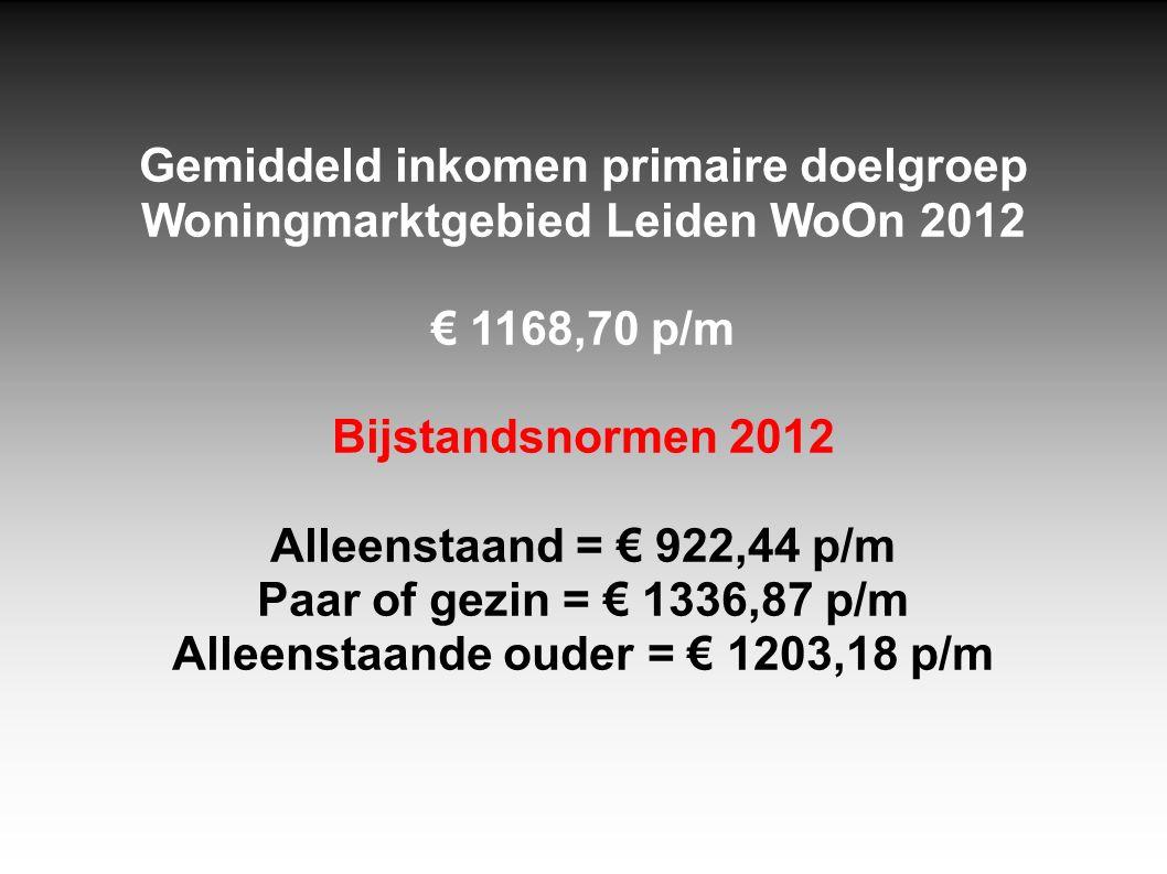 Gemiddeld inkomen primaire doelgroep Woningmarktgebied Leiden WoOn 2012 € 1168,70 p/m Bijstandsnormen 2012 Alleenstaand = € 922,44 p/m Paar of gezin =