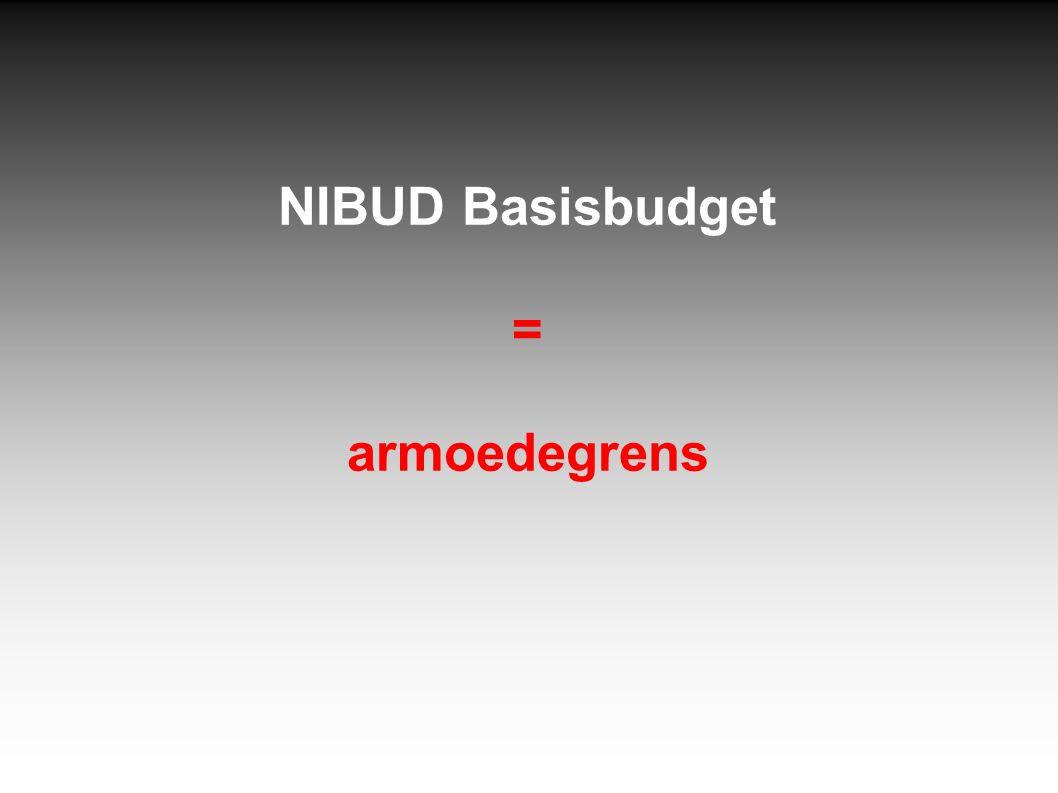 NIBUD Basisbudget = armoedegrens