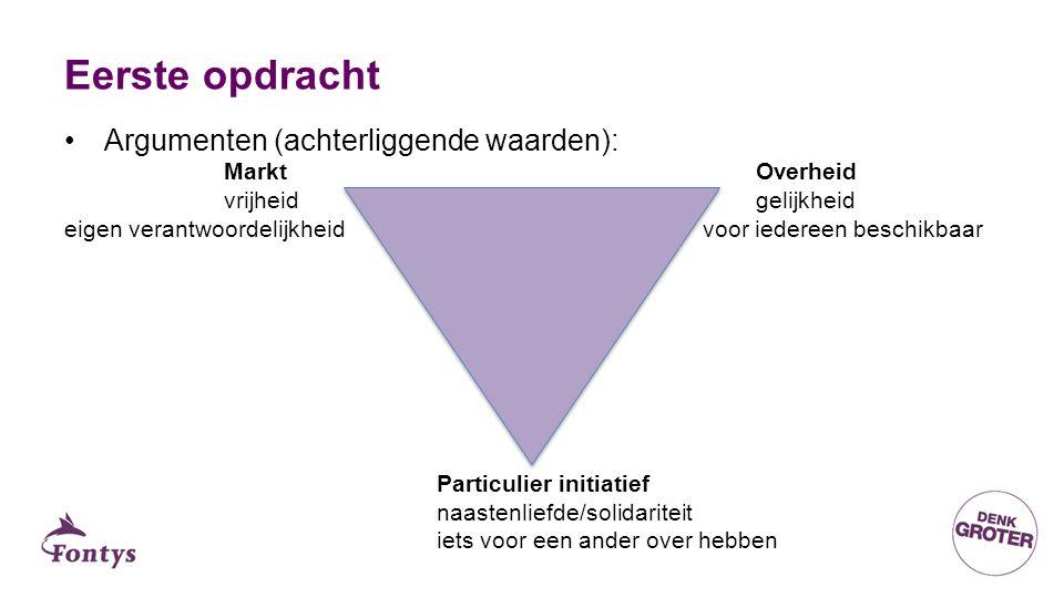 Eerste opdracht Argumenten (achterliggende waarden): MarktOverheid vrijheidgelijkheid eigen verantwoordelijkheidvoor iedereen beschikbaar Particulier initiatief naastenliefde/solidariteit iets voor een ander over hebben