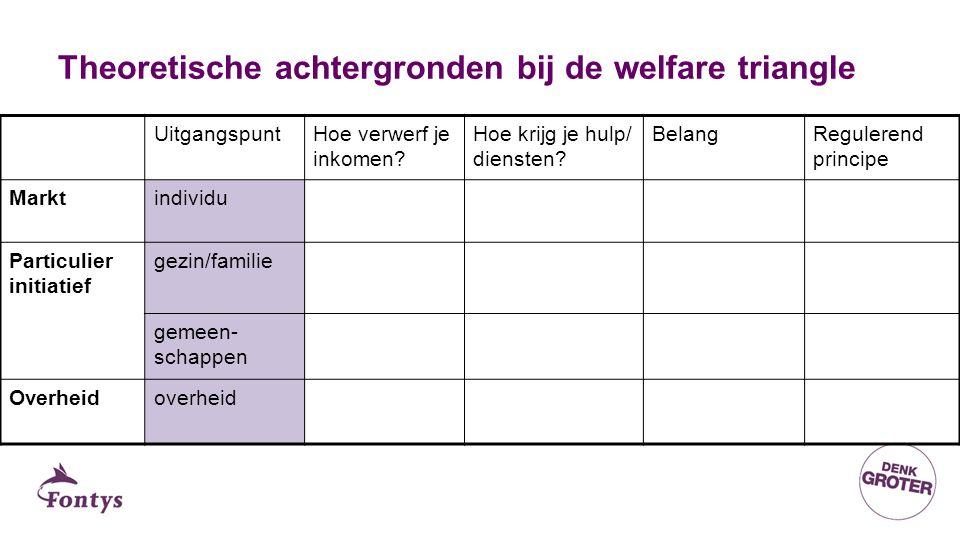 Theoretische achtergronden bij de welfare triangle UitgangspuntHoe verwerf je inkomen.