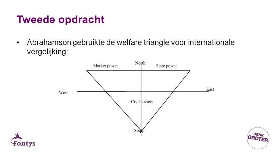 Tweede opdracht Abrahamson gebruikte de welfare triangle voor internationale vergelijking: