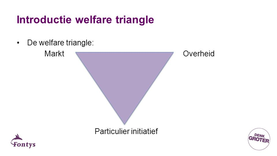 Introductie welfare triangle De welfare triangle: MarktOverheid Particulier initiatief
