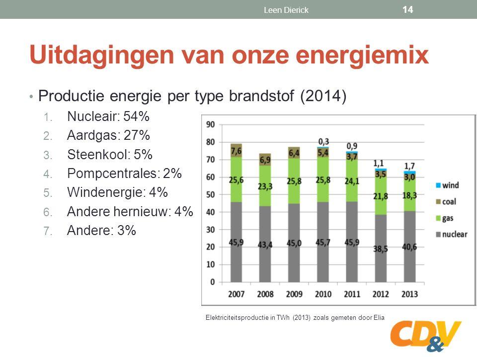 Uitdagingen van onze energiemix Productie energie per type brandstof (2014) 1.
