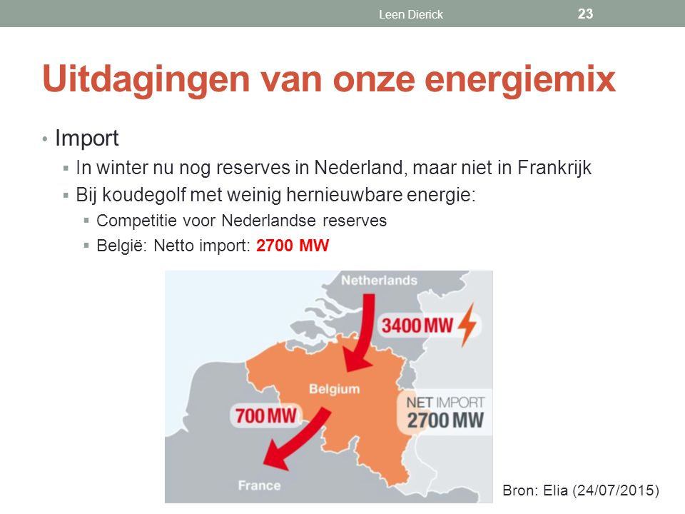 Uitdagingen van onze energiemix Import  In winter nu nog reserves in Nederland, maar niet in Frankrijk  Bij koudegolf met weinig hernieuwbare energie:  Competitie voor Nederlandse reserves  België: Netto import: 2700 MW Leen Dierick 23 Bron: Elia (24/07/2015)