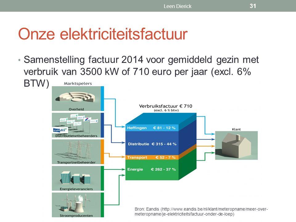 Onze elektriciteitsfactuur Samenstelling factuur 2014 voor gemiddeld gezin met verbruik van 3500 kW of 710 euro per jaar (excl.