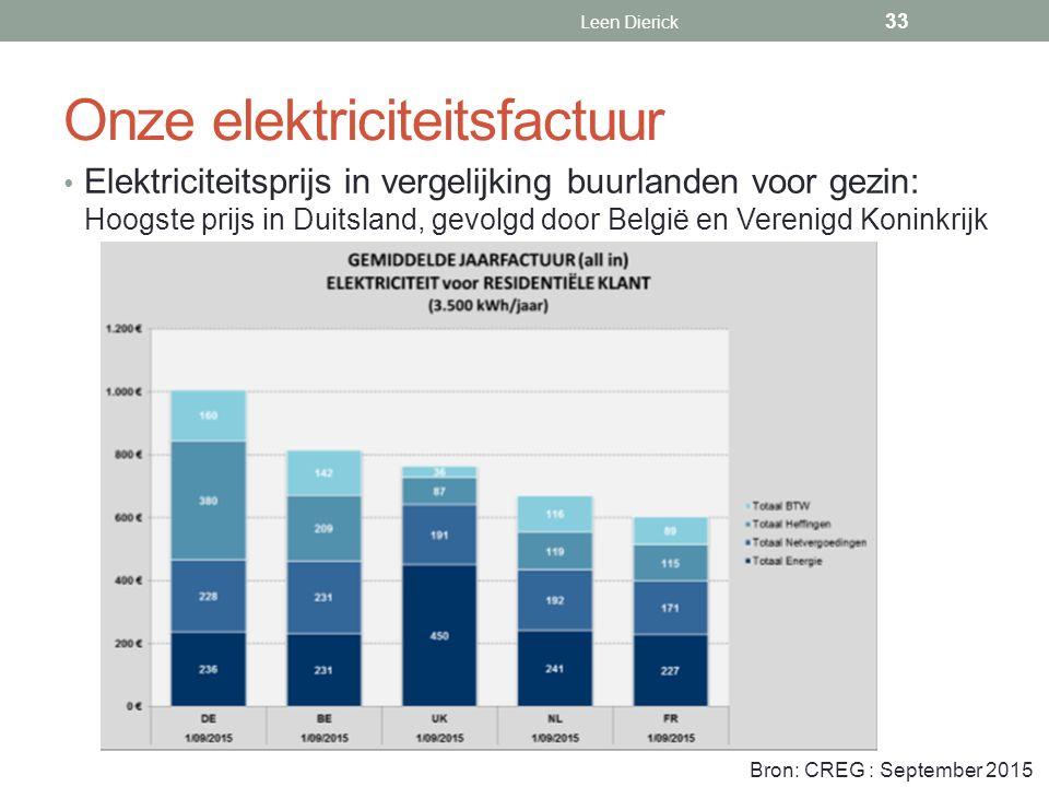 Onze elektriciteitsfactuur Elektriciteitsprijs in vergelijking buurlanden voor gezin: Hoogste prijs in Duitsland, gevolgd door België en Verenigd Koninkrijk Leen Dierick Bron: CREG : September 2015 33