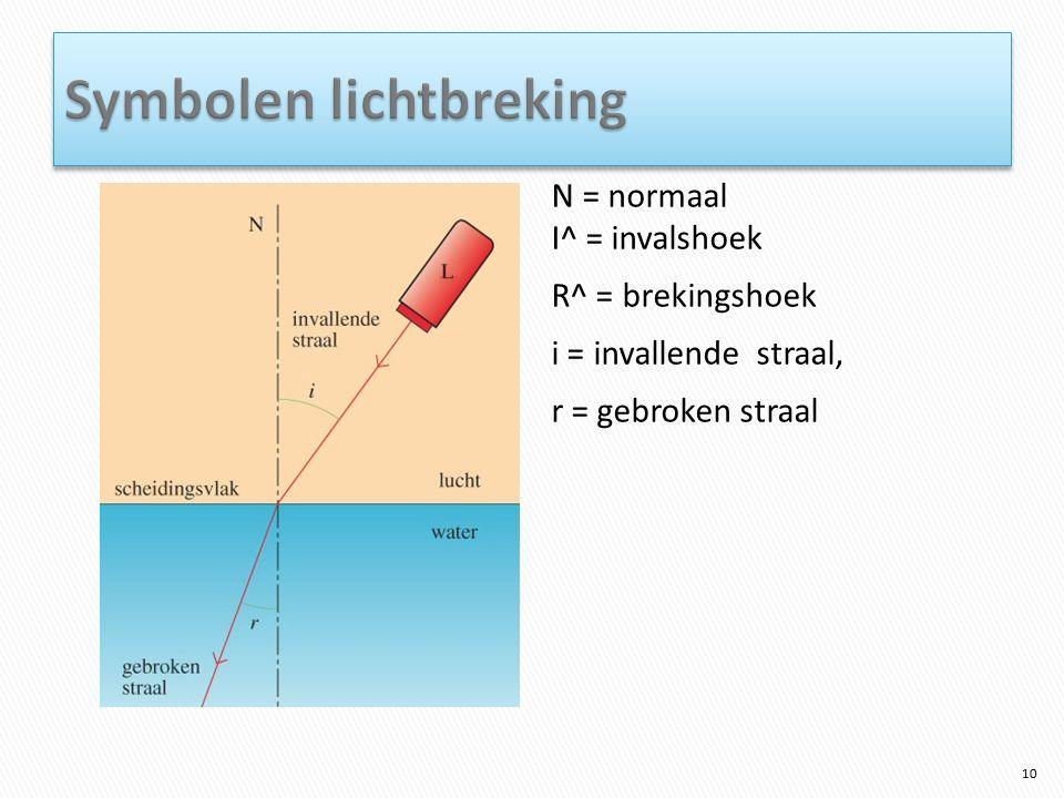 N = normaal I^ = invalshoek R^ = brekingshoek i = invallende straal, r = gebroken straal 10