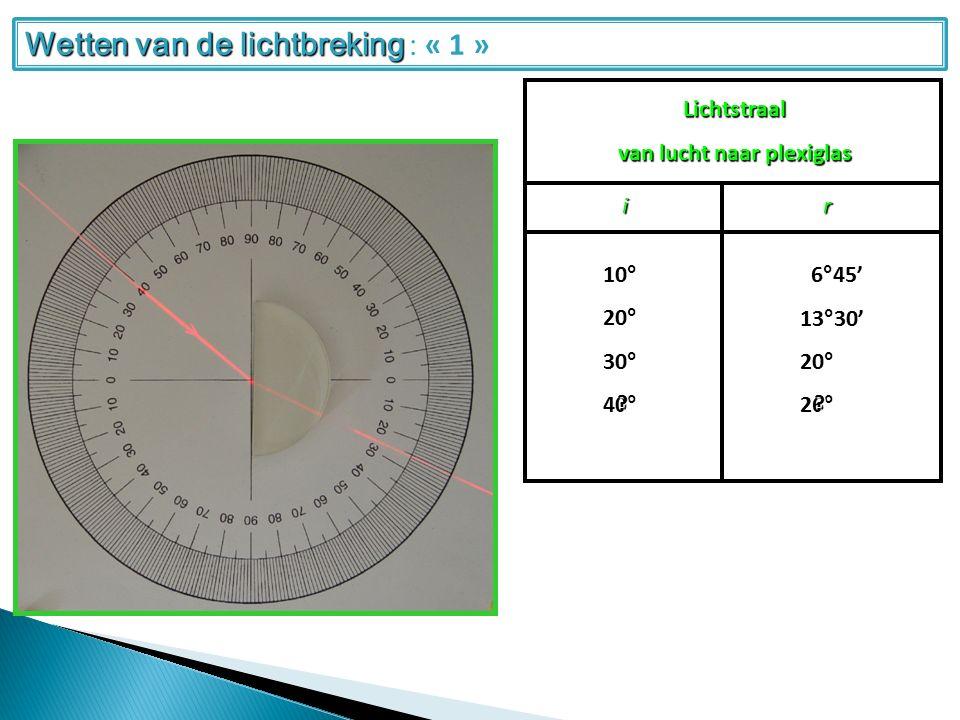 Lichtstraal van lucht naar plexiglas ir 20°10°30° 13°30' 6°45' 20° 40°26° .