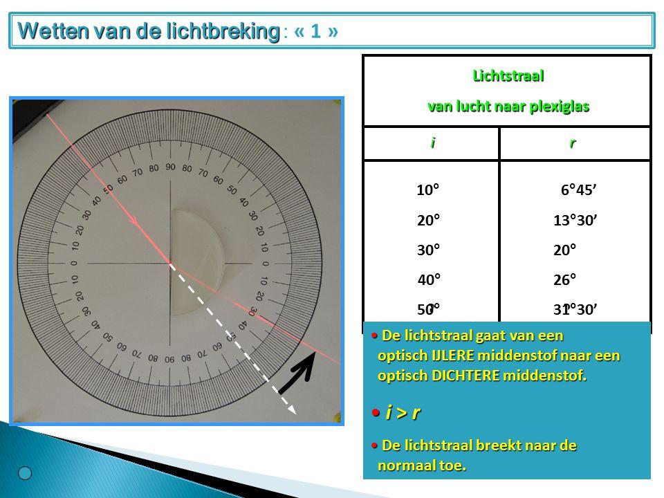 Lichtstraal van lucht naar plexiglas ir 20°10°30° 40° 13°30' 6°45' 20° 26° .