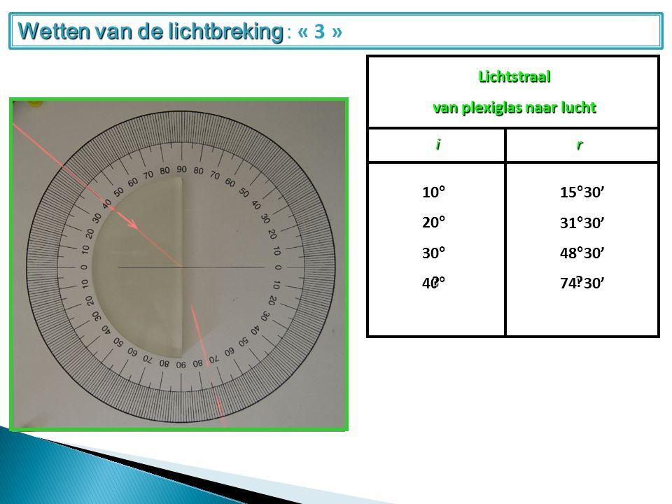 Lichtstraal van plexiglas naar lucht ir 20°10°30° 31°30'15°30'48°30' 40°74°30' .