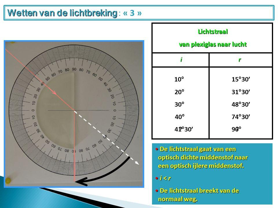 Lichtstraal van plexiglas naar lucht ir 20°10°30° 40° 31°30'15°30'48°30' 74°30' ?.