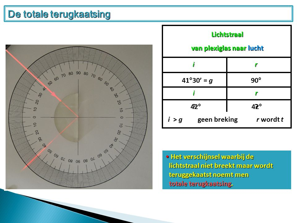 Lichtstraal van plexiglas naar lucht ir 41°30' = g 90° .