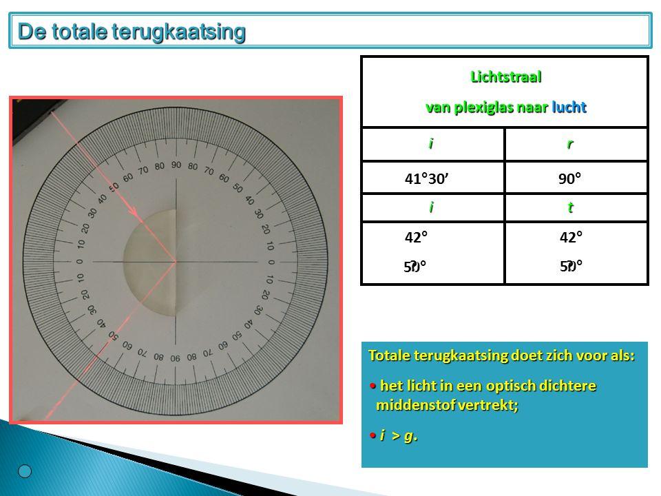 Lichtstraal van plexiglas naar lucht ir 41°30' 90° it 42°42° 50° 50° ?.