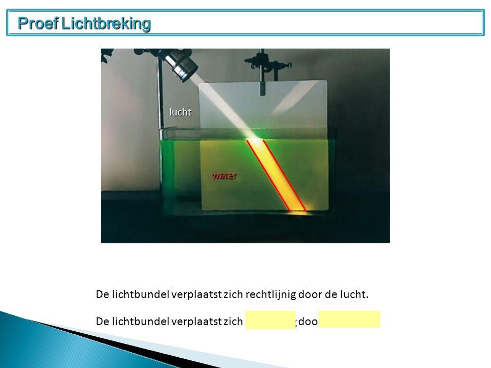  De invallende straal, de gebroken straal en de normaal liggen in eenzelfde vlak(ken )  Bij overgang van een optisch ijlere naar een optisch dichtere stof breekt een schuin invallende lichtstraal naar de normaal toe ◦ De invalshoek is groter dan de brekingshoek.
