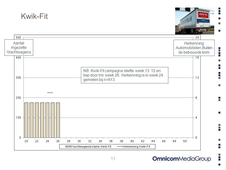 Kwik-Fit 11 Aantal Ingezette Vrachtwagens Herkenning Automobilisten Buiten de bebouwde kom NB: Kwik-Fit campagne startte week 13 '12 en liep door t/m week 26.