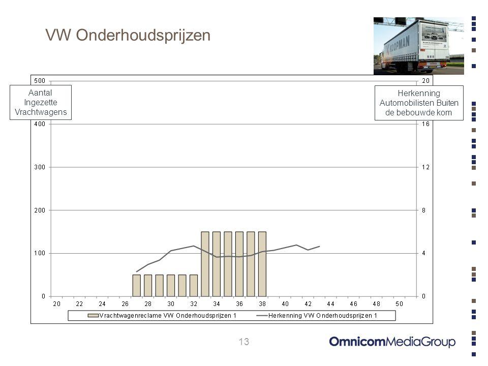 VW Onderhoudsprijzen 13 Aantal Ingezette Vrachtwagens Herkenning Automobilisten Buiten de bebouwde kom