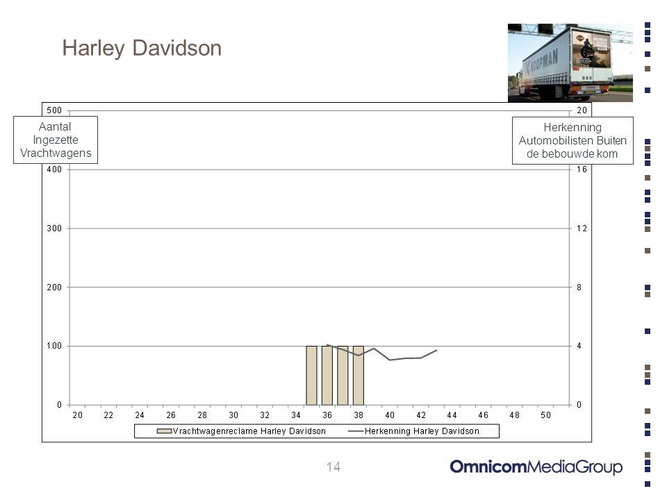Harley Davidson 14 Aantal Ingezette Vrachtwagens Herkenning Automobilisten Buiten de bebouwde kom