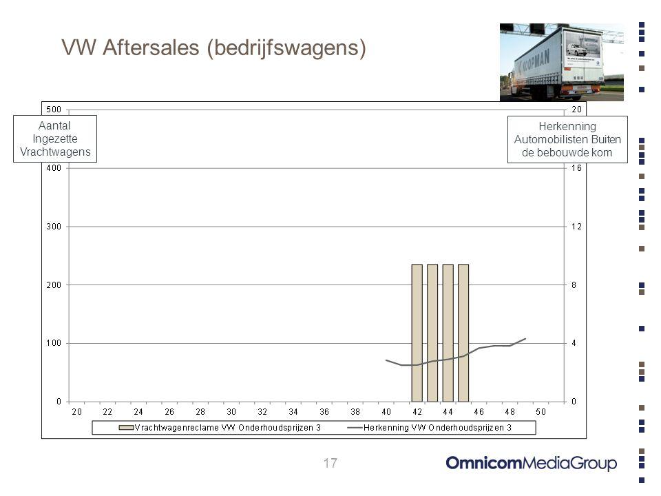 VW Aftersales (bedrijfswagens) 17 Aantal Ingezette Vrachtwagens Herkenning Automobilisten Buiten de bebouwde kom