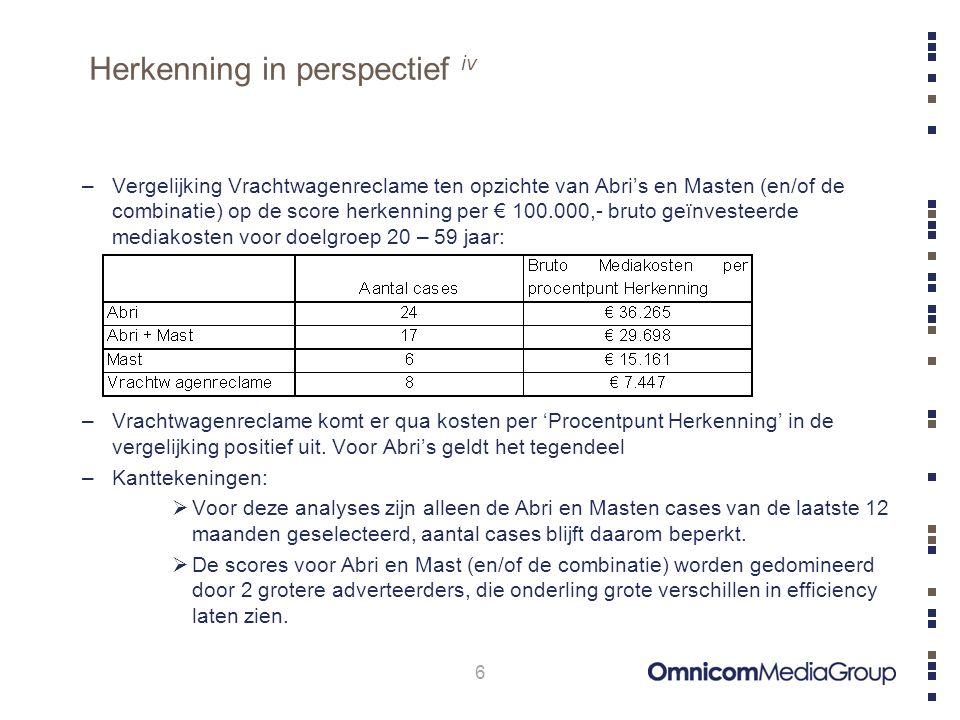 Herkenning in perspectief v 7 –De kosten per 'Procentpunt Herkenning' in de doelgroep 20 t/m 59 jaar voor Vrachtwagenreclame is een gemiddelde van 8 cases.