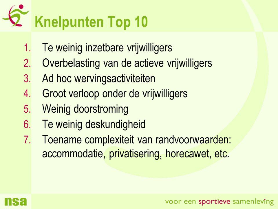 Knelpunten Top 10 1. Te weinig inzetbare vrijwilligers 2.
