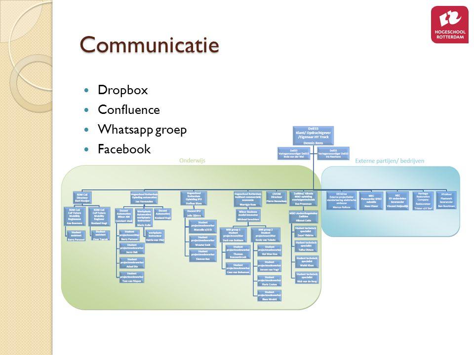 Communicatie Dropbox Confluence Whatsapp groep Facebook