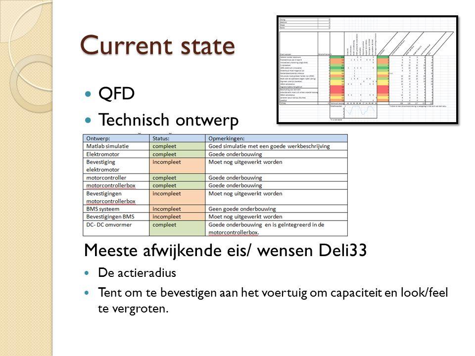 Current state QFD Technisch ontwerp Meeste afwijkende eis/ wensen Deli33 De actieradius Tent om te bevestigen aan het voertuig om capaciteit en look/f