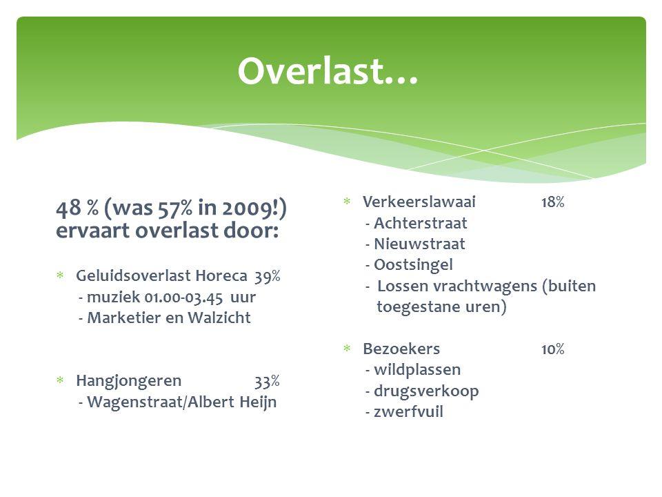 Overlast… 48 % (was 57% in 2009!) ervaart overlast door:  Geluidsoverlast Horeca 39% - muziek 01.00-03.45 uur - Marketier en Walzicht  Hangjongeren3