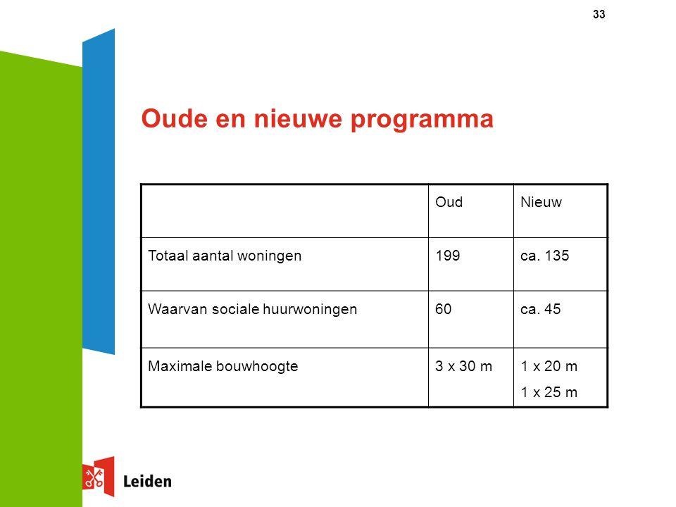 33 Oude en nieuwe programma OudNieuw Totaal aantal woningen199ca. 135 Waarvan sociale huurwoningen60ca. 45 Maximale bouwhoogte3 x 30 m1 x 20 m 1 x 25