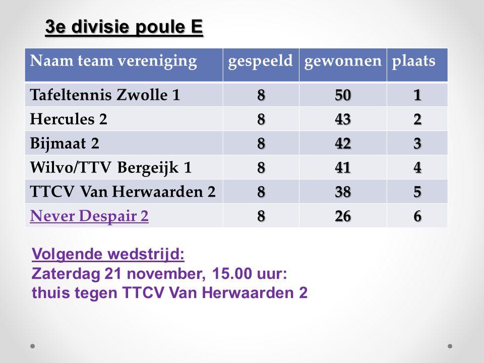 Volgende wedstrijd: Zaterdag 21 november, 13.30 uur: Uit tegen The Back Hands 2 Hoofdklasse poule B