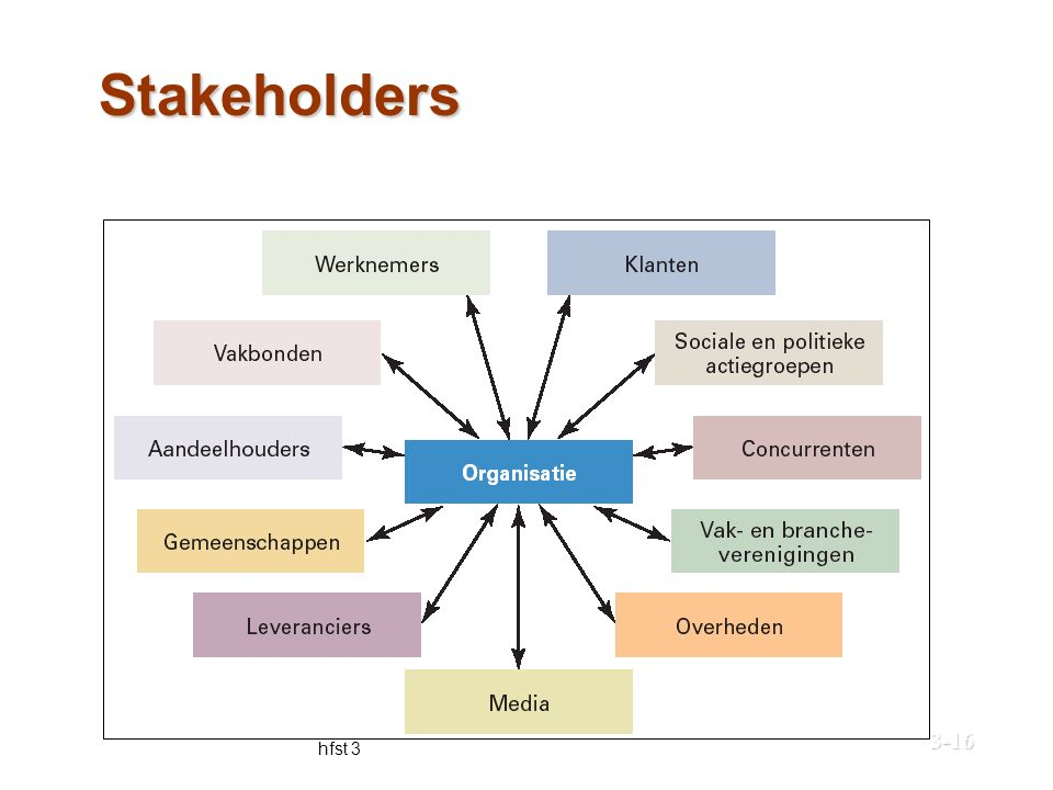 Stakeholders © Pearson Education Benelux, 20033-16