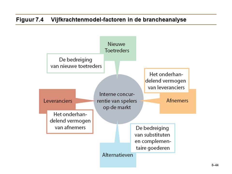 8–44 Figuur 7.4Vijfkrachtenmodel-factoren in de brancheanalyse