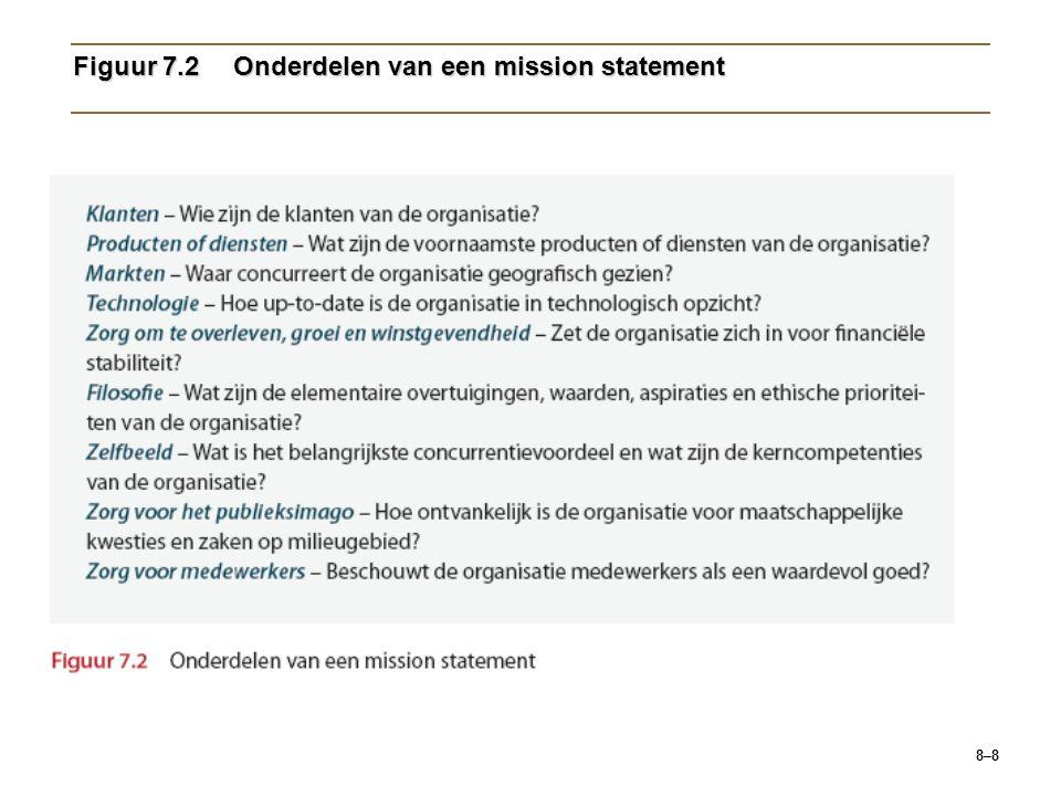 8–29 Figuur 7.8Niveaus van organisatiestrategieën