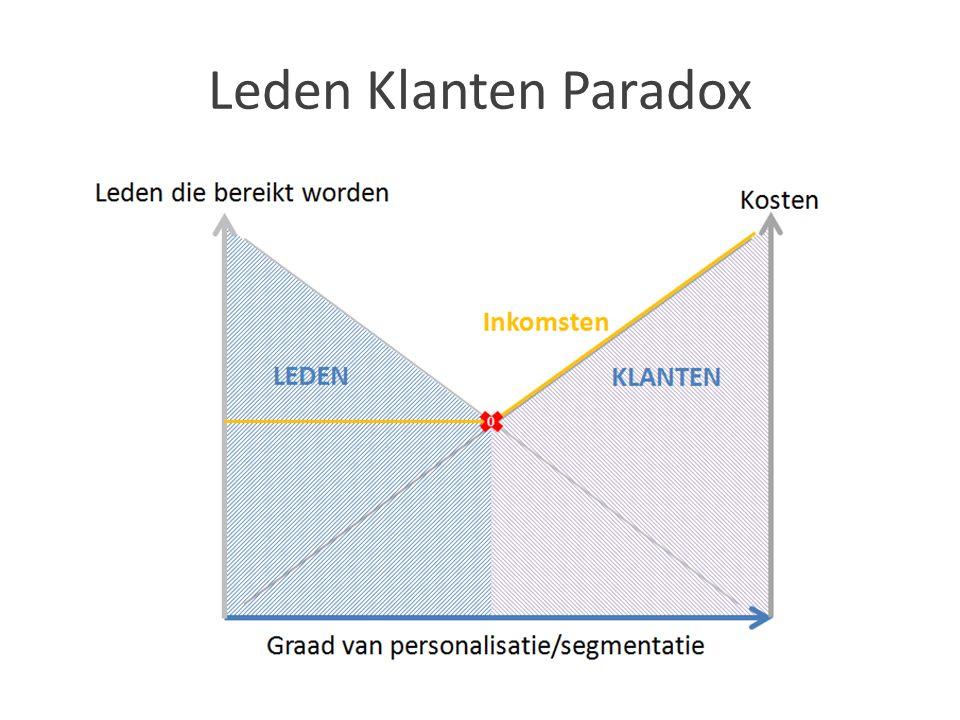 Leden Klanten Paradox