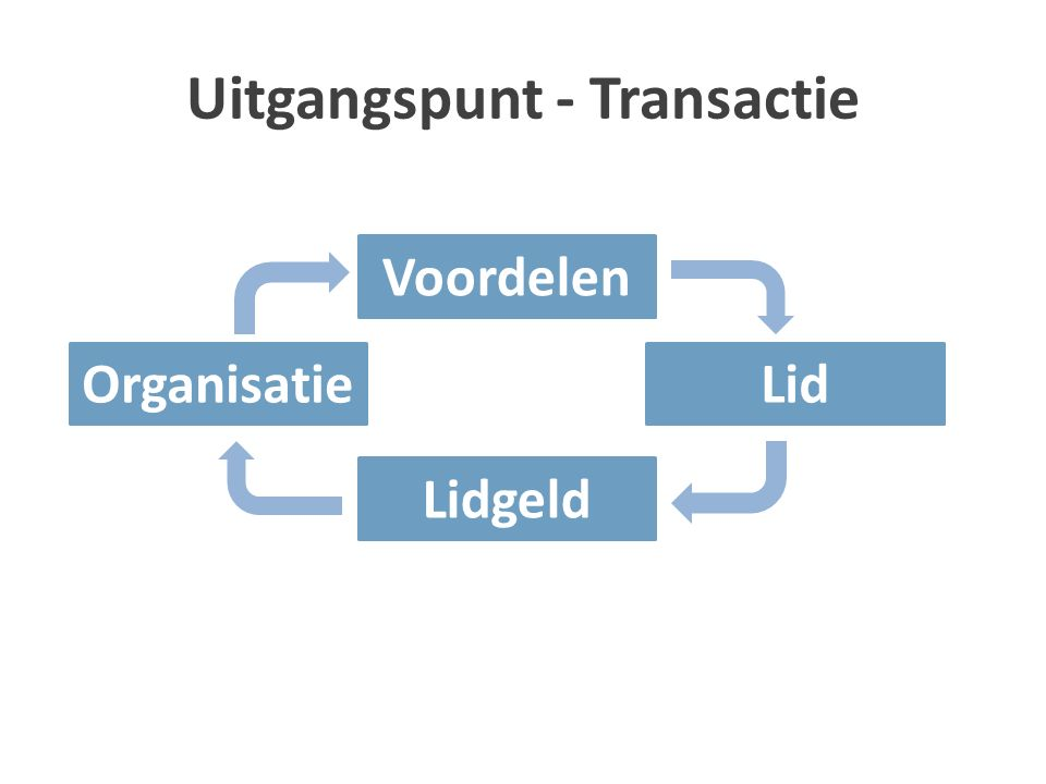 Uitgangspunt - Transactie OrganisatieLid Voordelen Lidgeld