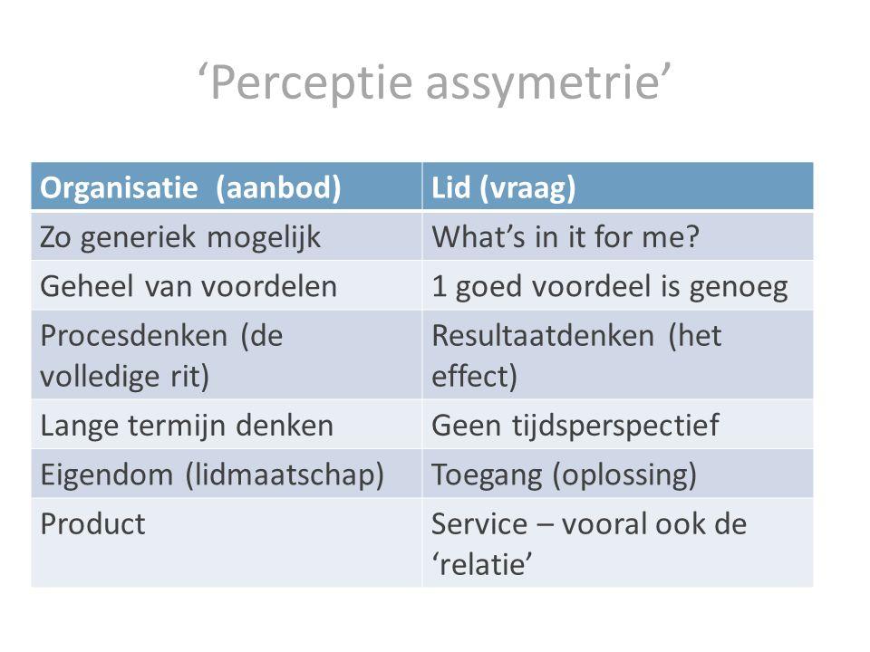 'Perceptie assymetrie' Organisatie (aanbod)Lid (vraag) Zo generiek mogelijkWhat's in it for me.