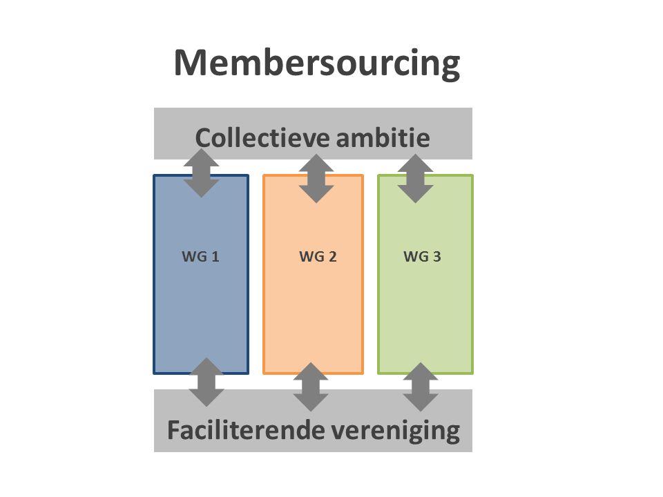 Membersourcing Faciliterende vereniging Collectieve ambitie WG 1 WG 2 WG 3