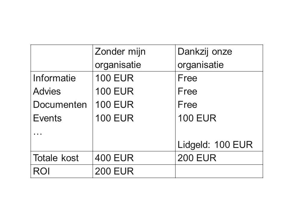 Zonder mijn organisatie Dankzij onze organisatie Informatie Advies Documenten Events … 100 EUR Free 100 EUR Lidgeld: 100 EUR Totale kost400 EUR200 EUR ROI200 EUR