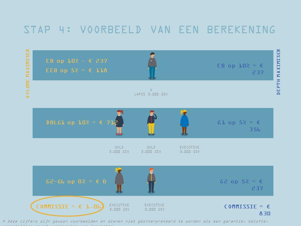 STAP 4: VOORBEELD VAN EEN BEREKENING U LAPIS 3.000 GSV GOLD 3.000 GSV GOLD 3.000 GSV EXECUTIVE 3.000 GSV EXECUTIVE 3.000 GSV EXECUTIVE 3.000 GSV COMMISSIE = € 830 EB op 10% - € 237 EEB op 5% = € 118 DBLG1 op 10% = € 712 G2-G6 op 0% = € 0 G1 op 5% = € 356 G2 op 5% = € 237 VOLUME MAXIMISER DEPTH MAXIMISER EB op 10% = € 237 COMMISSIE = € 1.067 * Deze cijfers zijn gewoon voorbeelden en dienen niet geïnterpreteerd te worden als een garantie, belofte, voorstelling en/of verzekering van inkomsten.