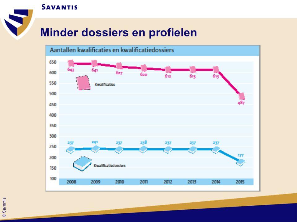 © Savantis Overzicht keuzedelen sector SenO
