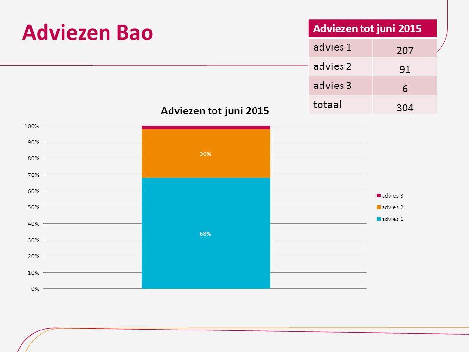 Adviezen Bao Adviezen tot juni 2015 advies 1 207 advies 2 91 advies 3 6 totaal 304