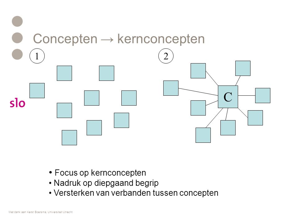Concepten → kernconcepten Focus op kernconcepten Nadruk op diepgaand begrip Versterken van verbanden tussen concepten 1 C 2 Met dank aan Kerst Boersma