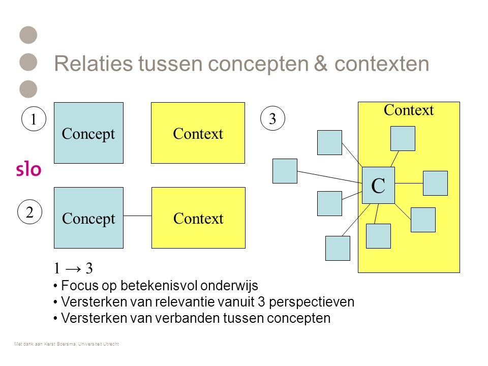 Relaties tussen concepten & contexten 1 → 3 Focus op betekenisvol onderwijs Versterken van relevantie vanuit 3 perspectieven Versterken van verbanden