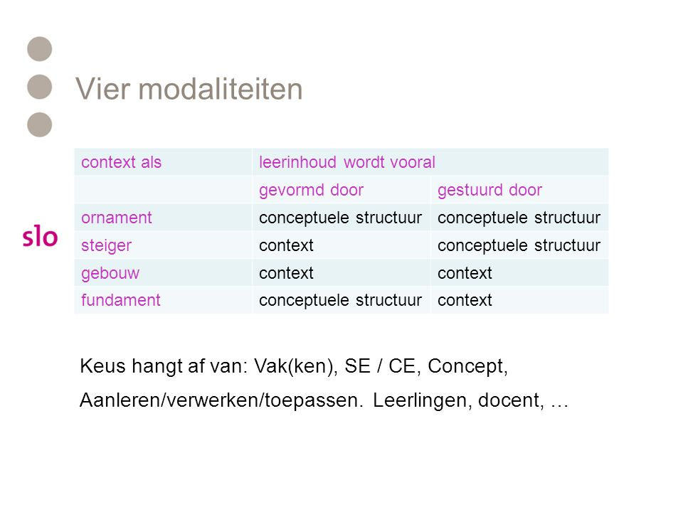 Vier modaliteiten context alsleerinhoud wordt vooral gevormd doorgestuurd door ornamentconceptuele structuur steigercontextconceptuele structuur gebou